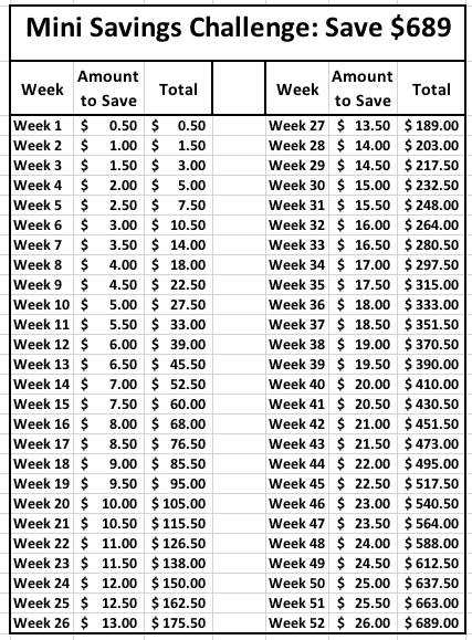mini 52 week money saving challenge