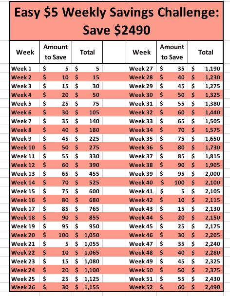 easy $5 52 week money saving challenge