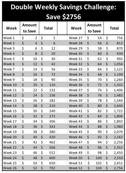 double 52 week money saving challenge
